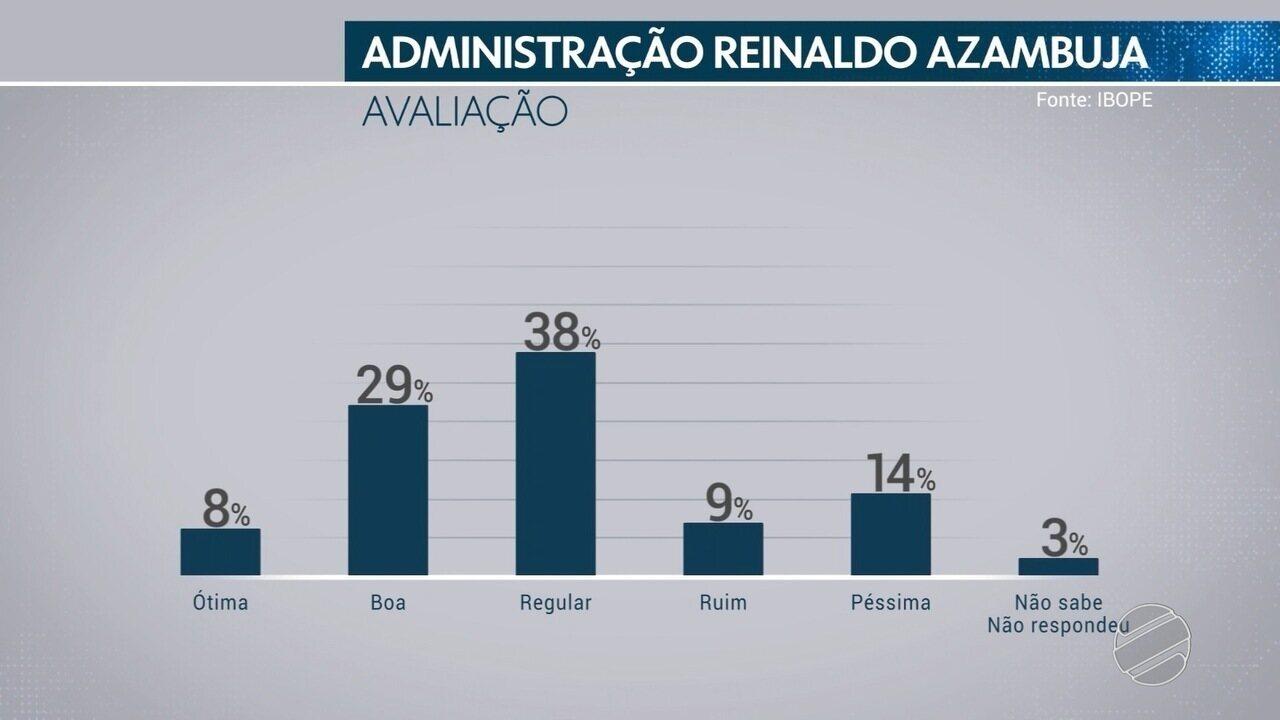 Pesquisa Ibope mostra avaliação do governo Reinaldo Azambuja