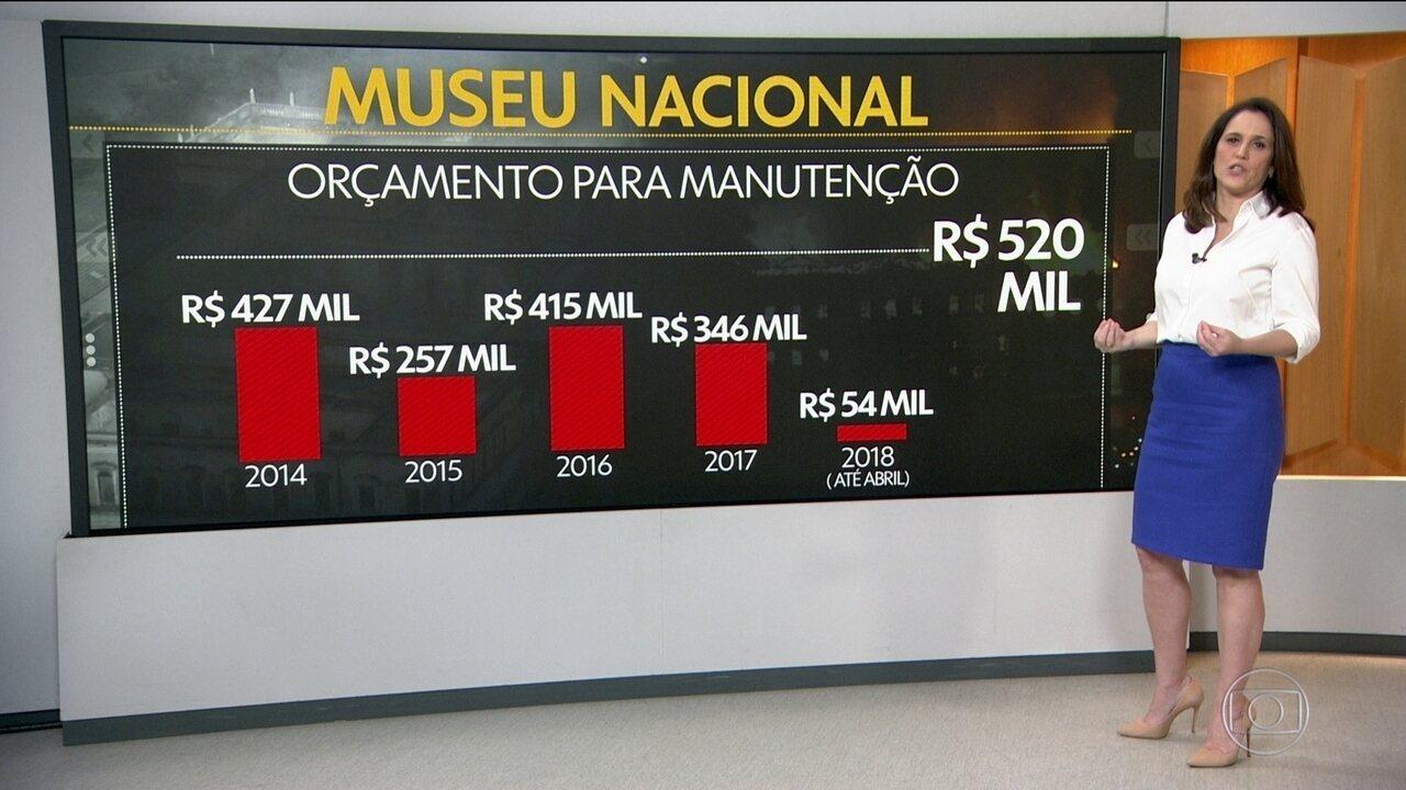 Museu Nacional vinha sofrendo com cortes nas verbas para conservação