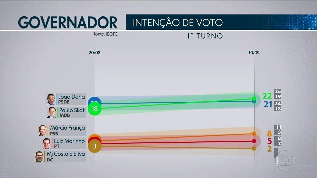 Ibope divulga nova pesquisa de intenção de voto ao governo de São Paulo