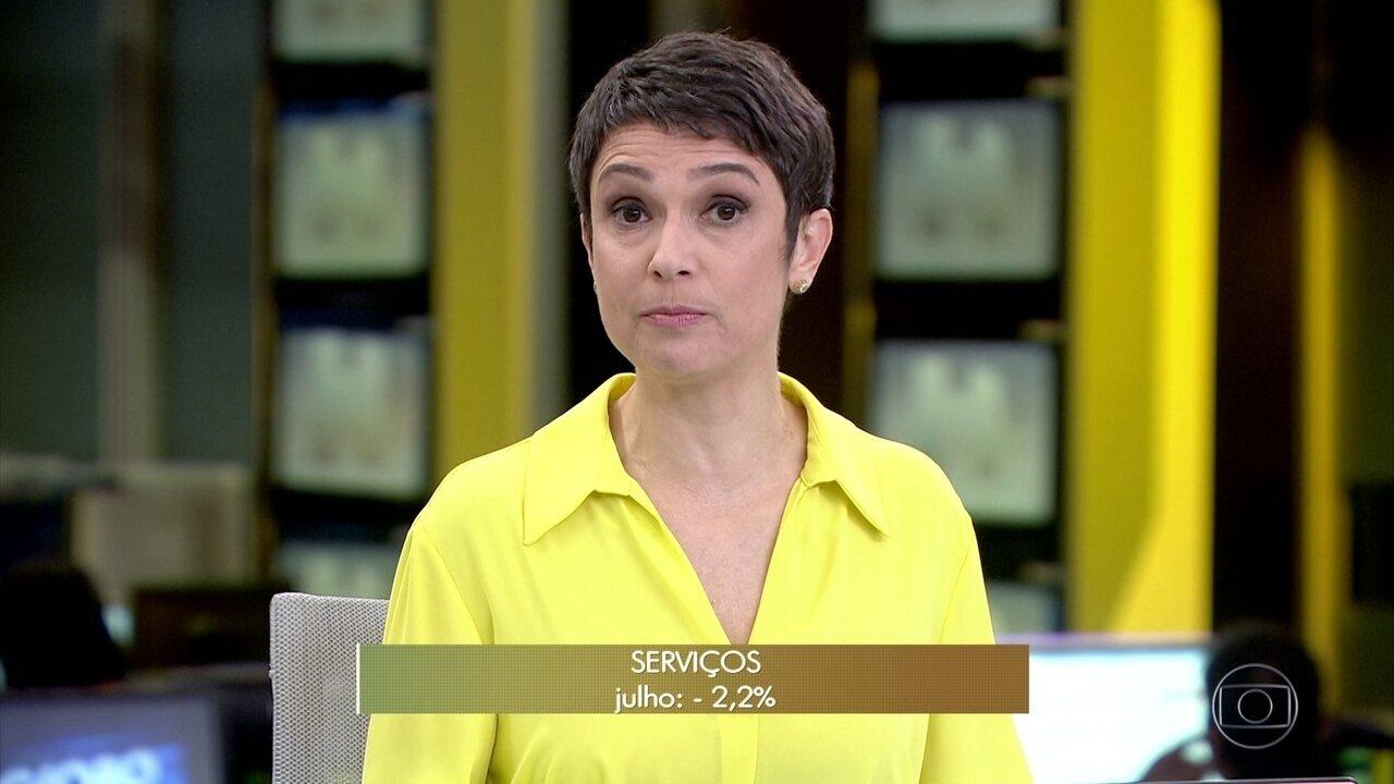 Setor de serviços cai 2,2% em julho em relação a junho, diz IBGE
