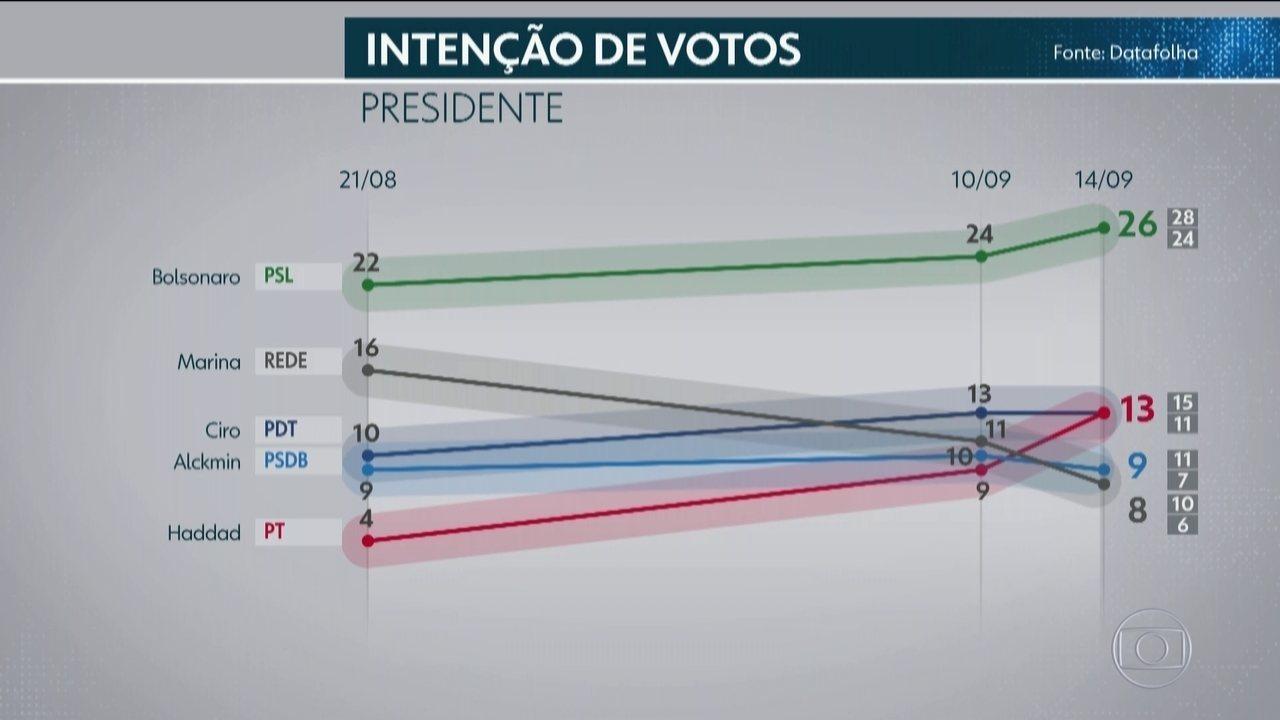 Datafolha divulga terceira pesquisa de intenção de votos para presidente