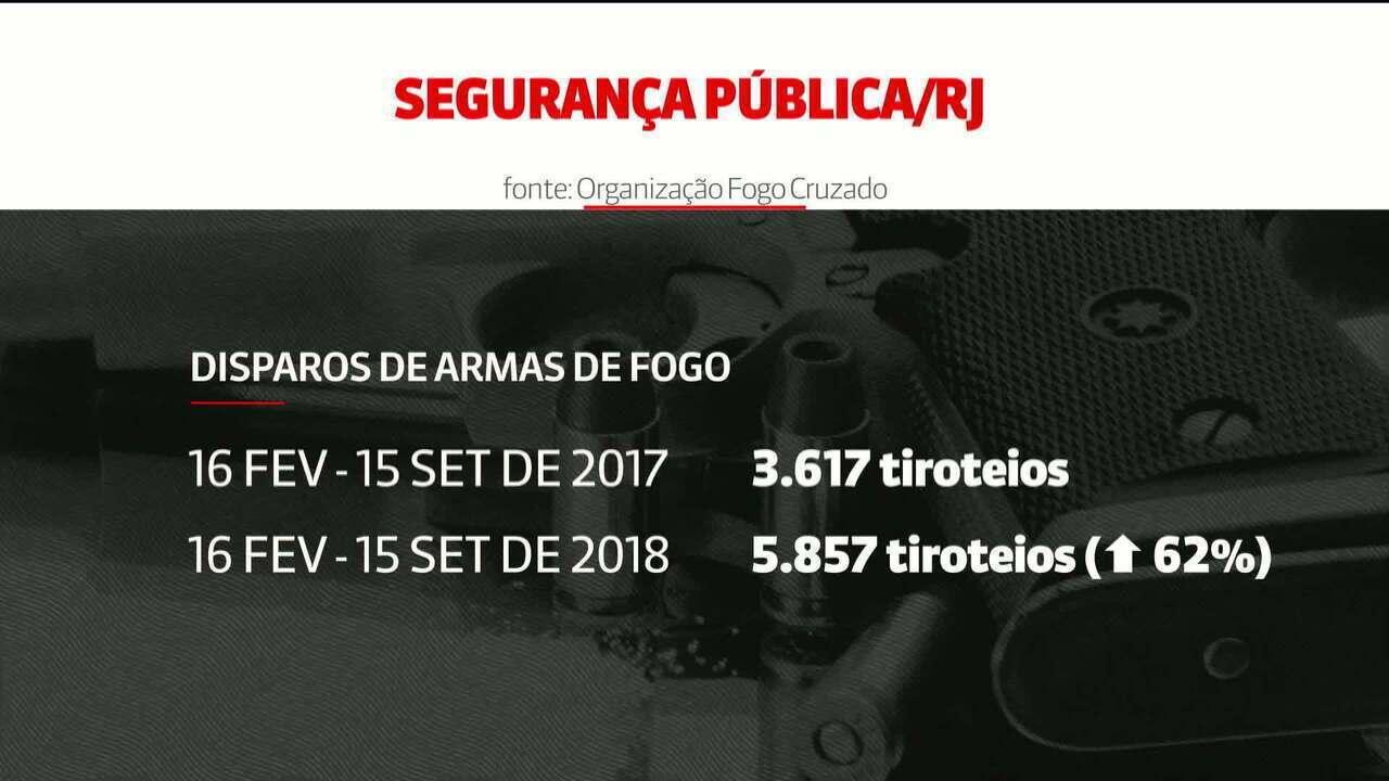 Rio registra quase 6 mil disparos de armas de fogo desde o início da intervenção federal