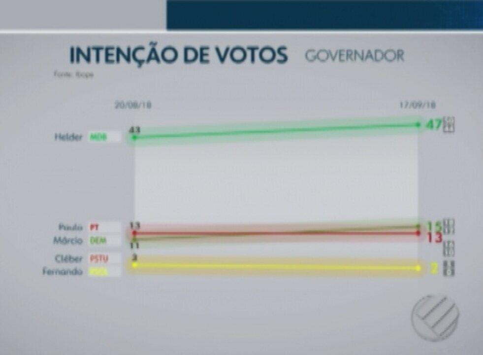 Ibope divulga segunda pesquisa de intenção de votos para governo do Pará