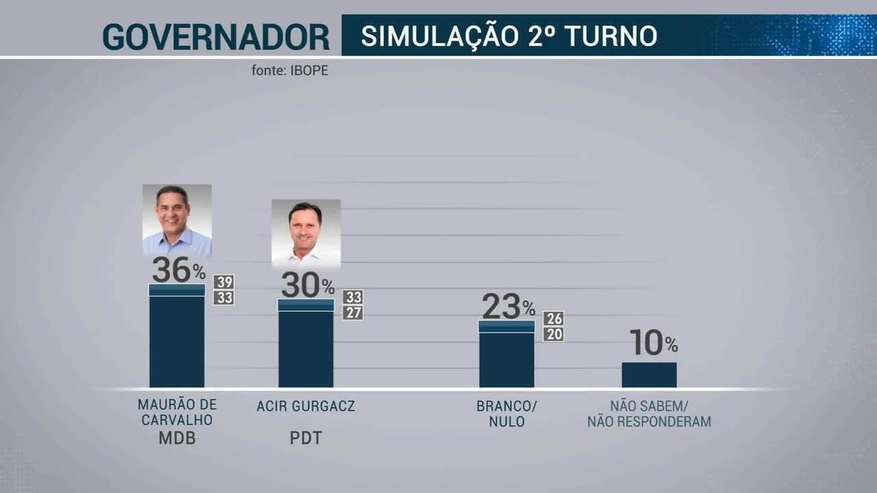 Confira a segunda pesquisa Ibope dos candidatos ao Governo de Rondônia