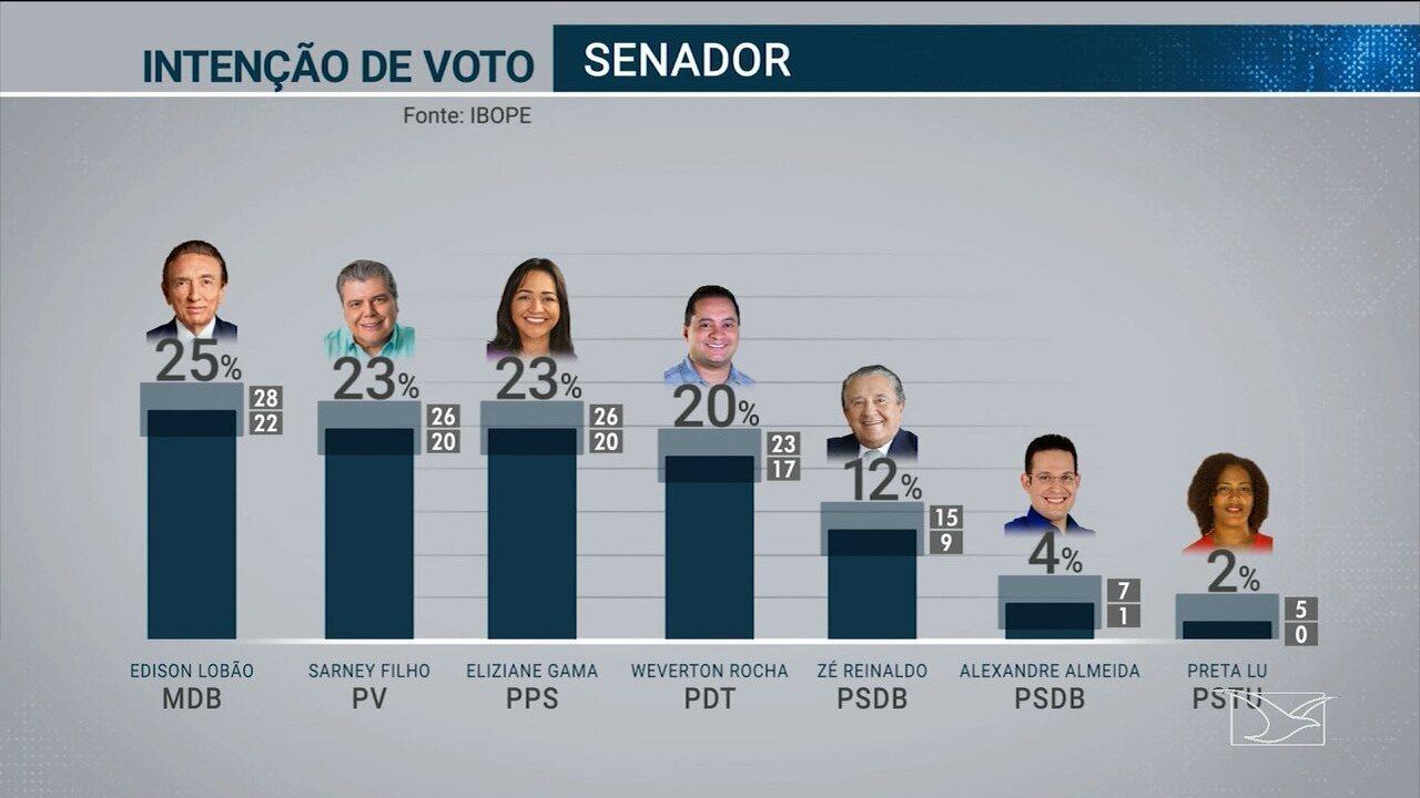 Ibope divulga pesquisa de intenção de votos para o senado no Maranhão