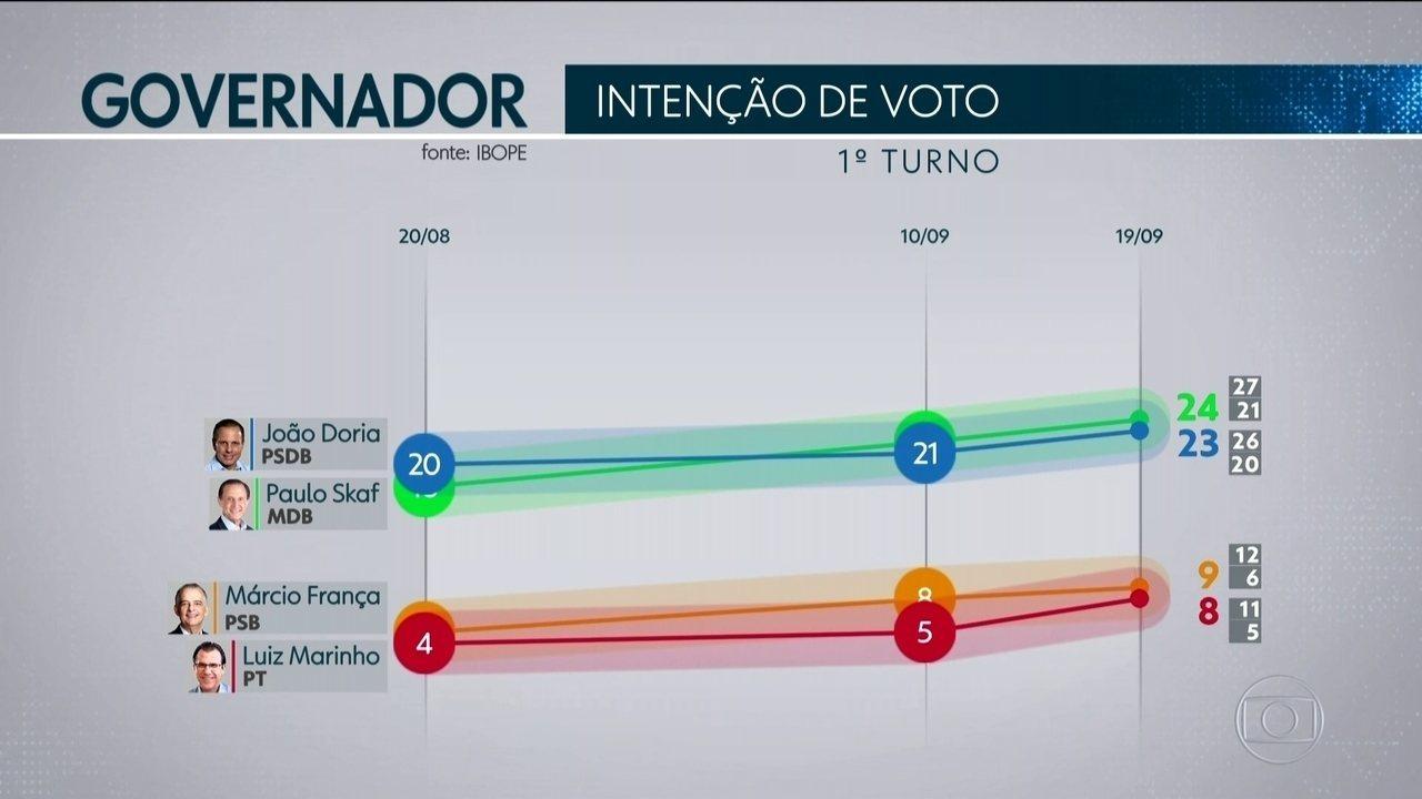 Ibope divulga nova pesquisa de intenção de voto para o governo de SP