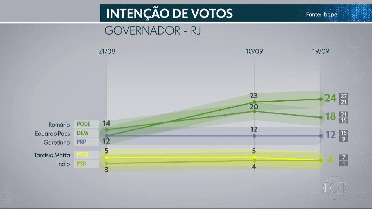 Ibope divulga nova pesquisa de intenção de voto para o governo do RJ