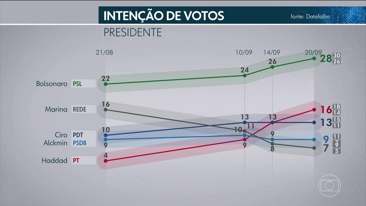 Datafolha divulga nova pesquisa de intenção de voto para presidente 3887a69646f2e