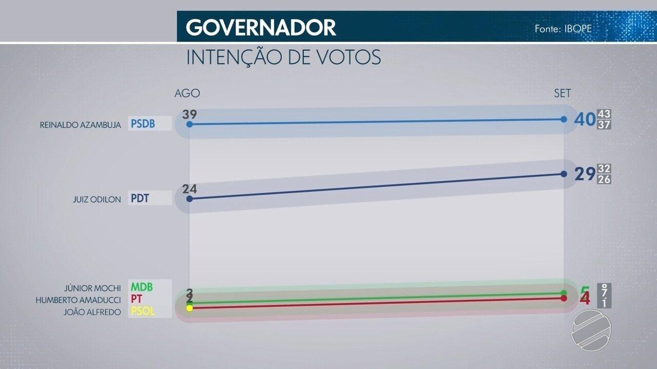 Veja a pesquisa de intenção de voto com os candidatos ao governo de MS