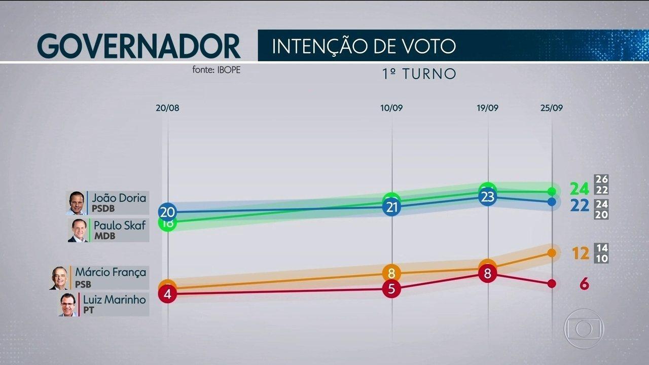 Ibope divulgada novos números da corrida ao governo do estado