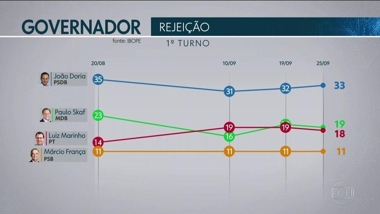 Ibope mostra números da rejeição dos candidatos ao governo de São Paulo