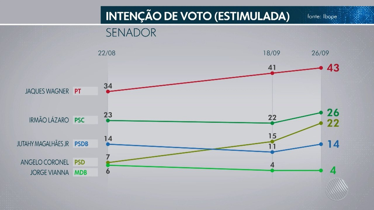 TV Bahia divulga 3ª pesquisa Ibope para o Senado; veja os resultados