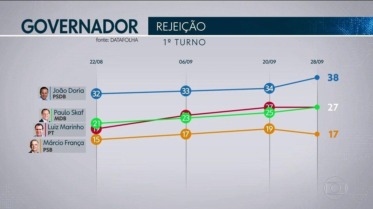 Datafolha divulga índice de rejeição para disputa ao governo paulista