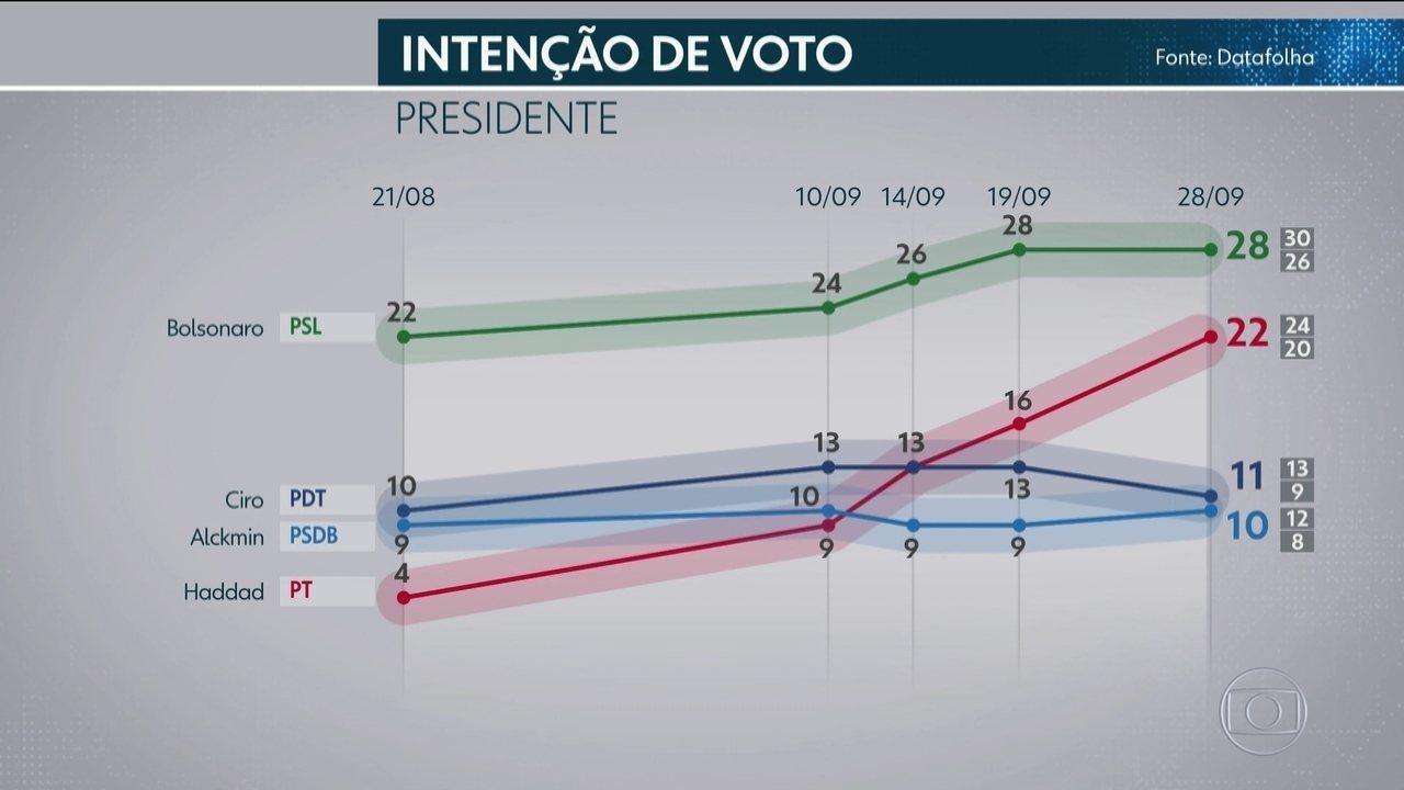 Datafolha divulga pesquisa de intenção de votos para presidente