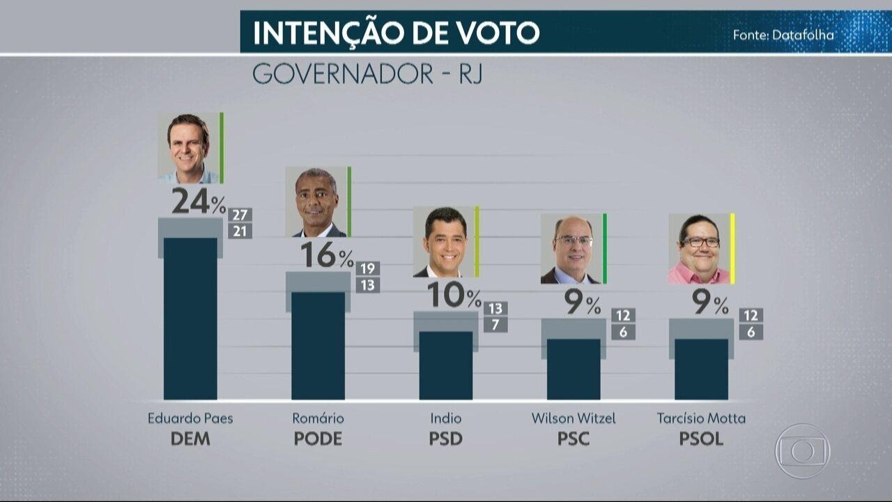 Datafolha divulga mais uma pesquisa eleitoral com os candidatos ao governo do RJ