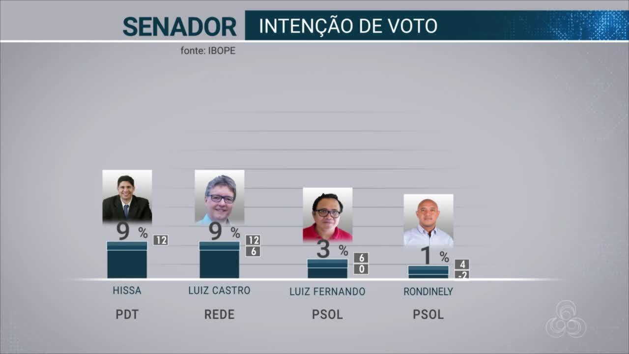 Ibope divulga cálculo de votos válidos em pesquisa antes de eleição para Senado do AM