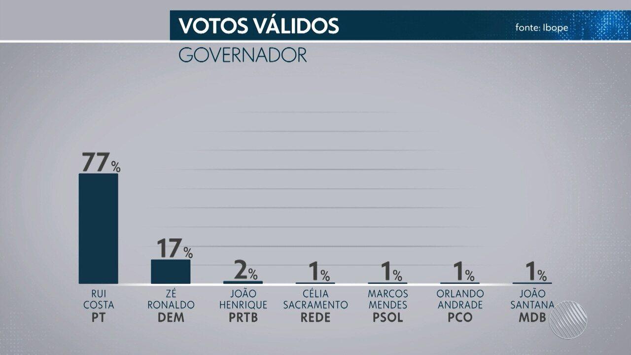 TV Bahia divulga 4ª pesquisa Ibope para o governo estadual