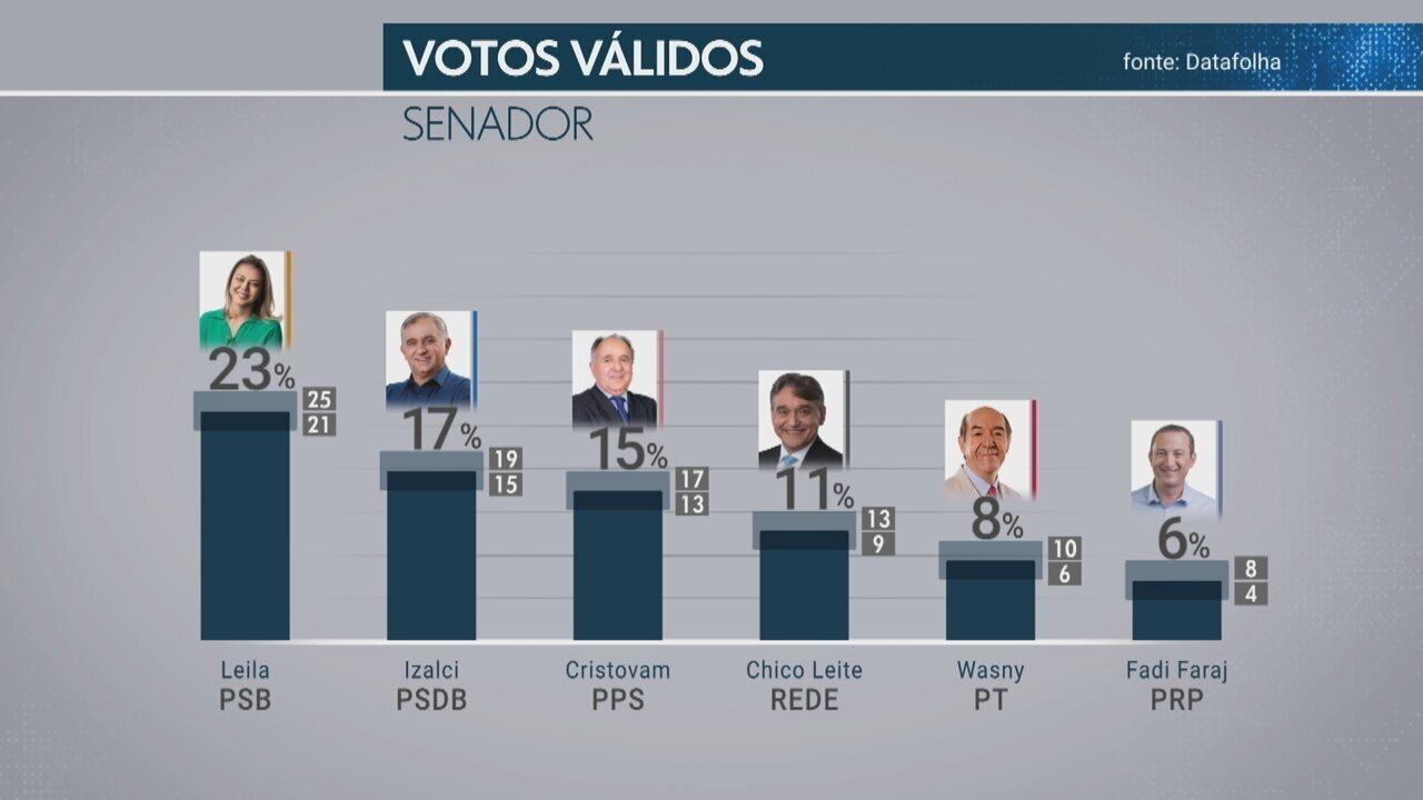 Datafolha divulga pesquisa de intenção de votos para senador do DF