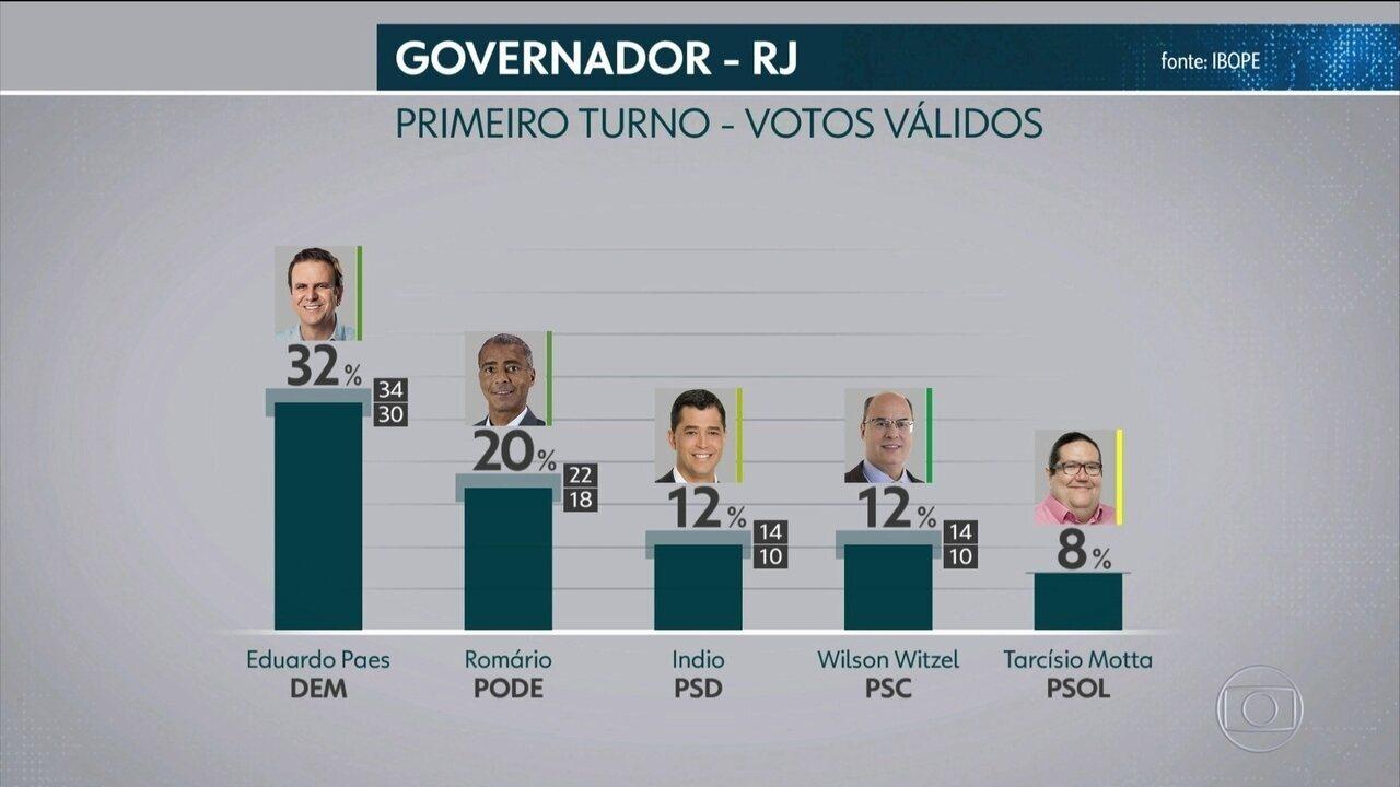 2328e9dc0c Ibope divulga pesquisa de intenção de voto para o governo do Rio de Janeiro