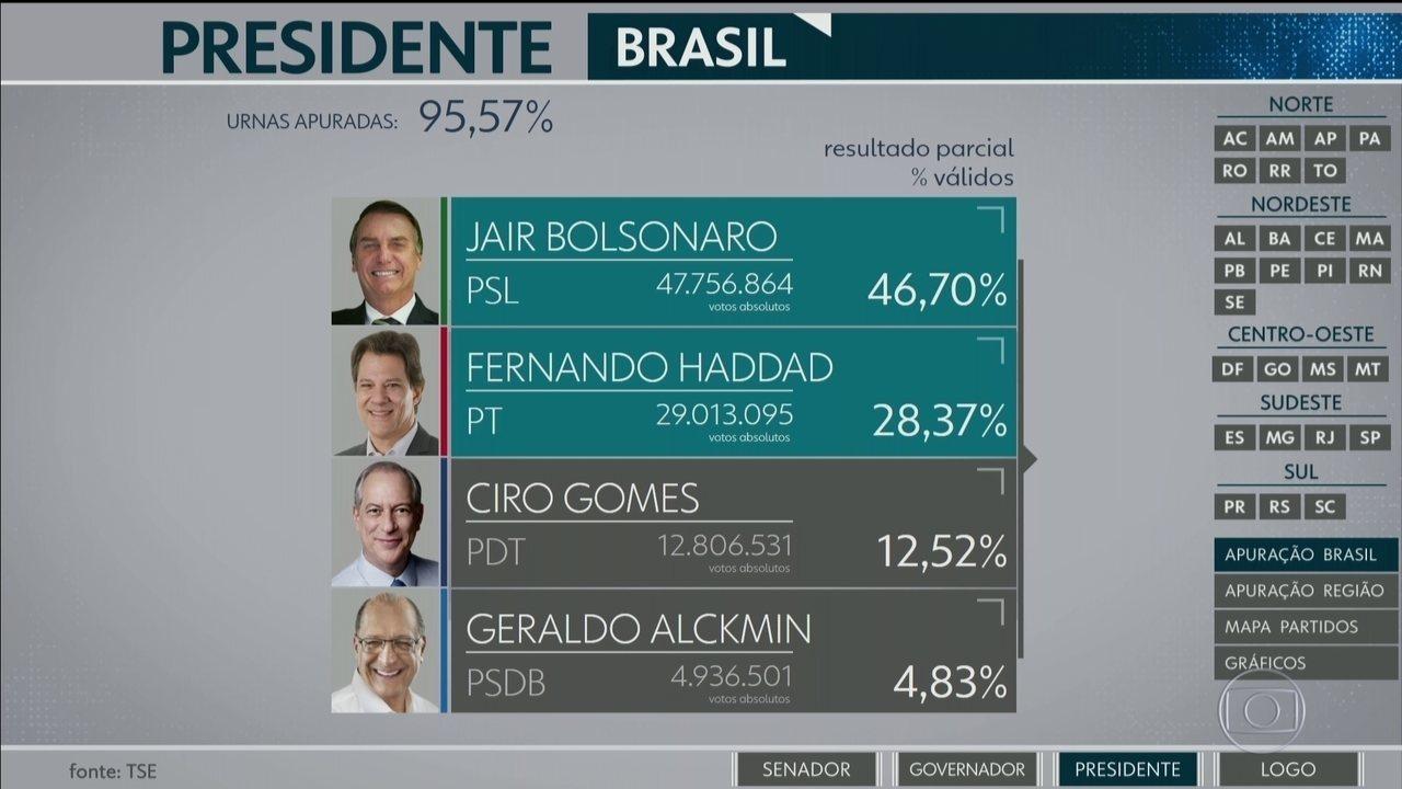 Jair Bolsonaro (PSL) e Fernando Haddad (PT) vão disputar o 2º turno das eleições