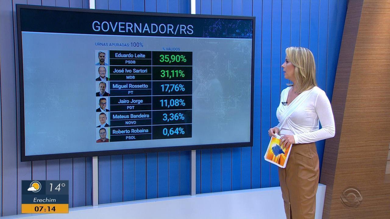 Eduardo Leite (PSDB) e José Ivo Sartori (MDB) disputarão o segundo turno no RS