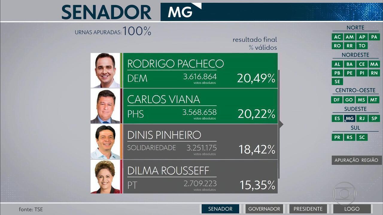 Rodrigo Pacheco (DEM) e Carlos Viana (PHS) são eleitos senadores por Minas Gerais