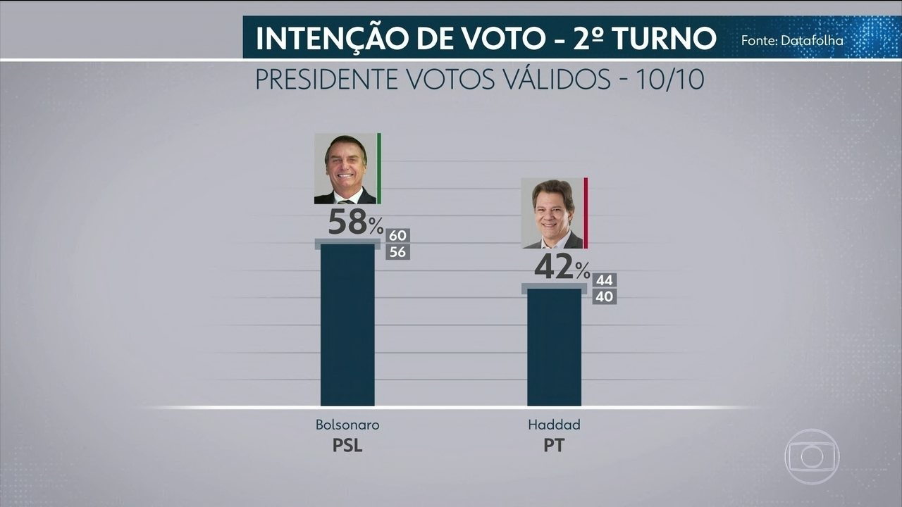 Datafolha divulga primeira pesquisa para o segundo turno das eleições presidenciais
