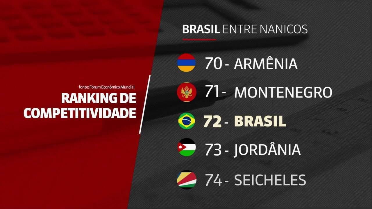 Brasil perde 3 posições no ranking anual de competitividade em uma lista de 140 países