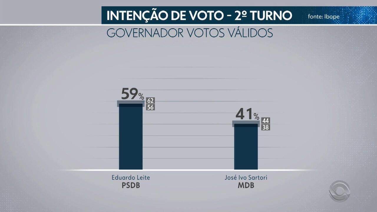 Ibope para governador do RS, votos válidos: Eduardo Leite, 59%; José Ivo Sartori, 41%