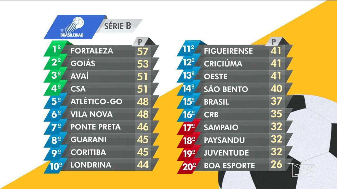 Globo Esporte Ma Confira A Tabela Da Serie B Globoplay