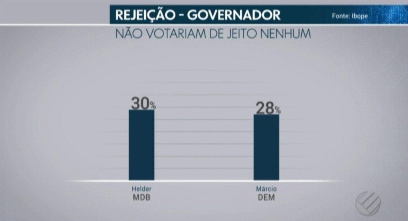Ibope divulga pesquisa sobre indíce de rejeição dos candidatos ao governo do PA