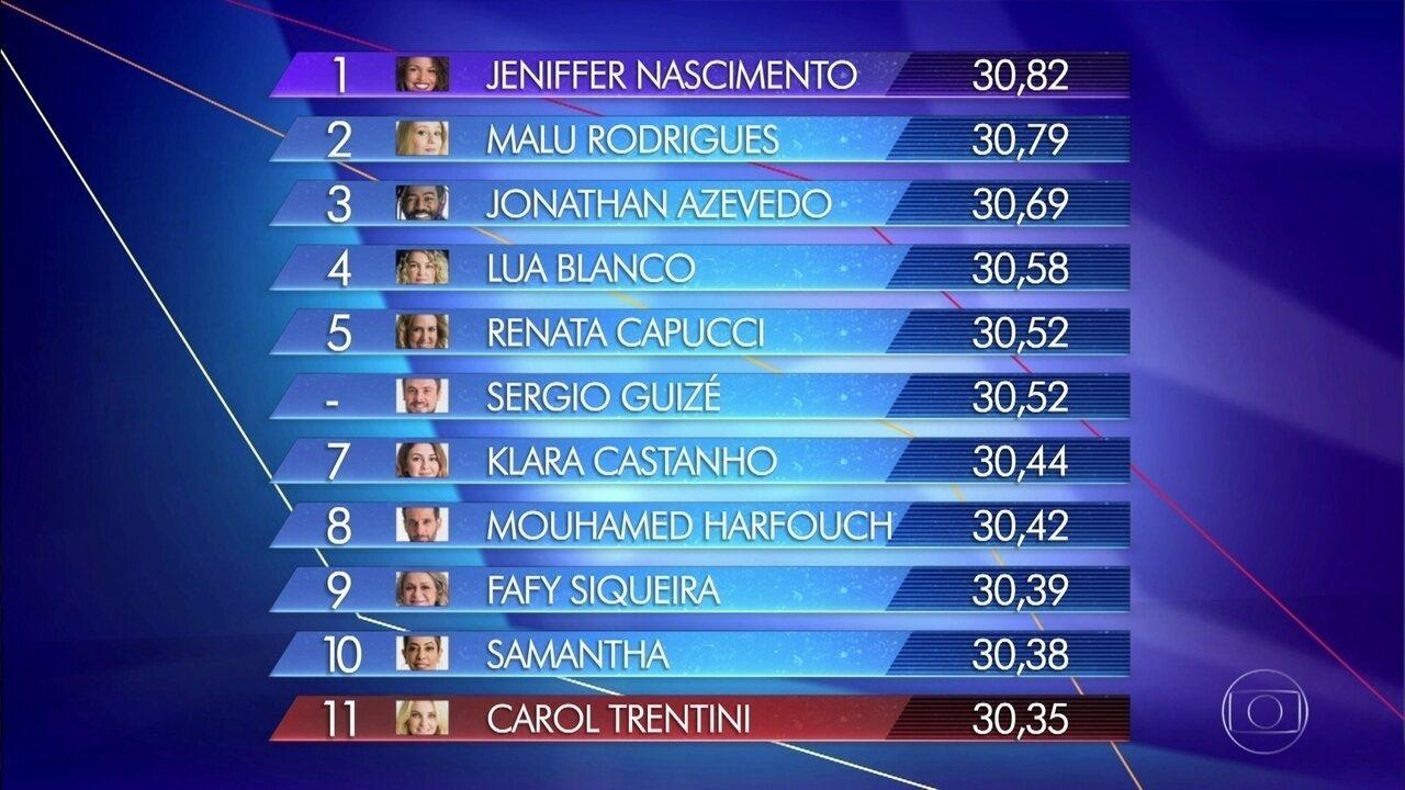 Jeniffer Nascimento ganha a imunidade e Carol Trentini deixa a competição