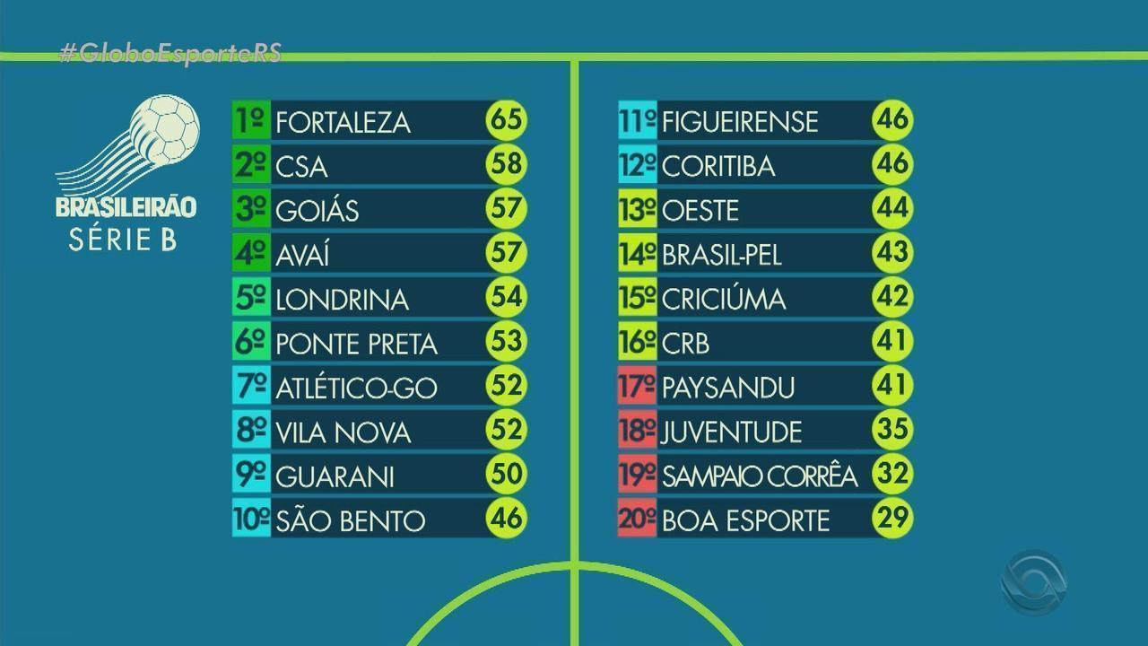 Globo Esporte Rs Confira A Tabela Da Serie B Do Campeonato Brasileiro Globoplay