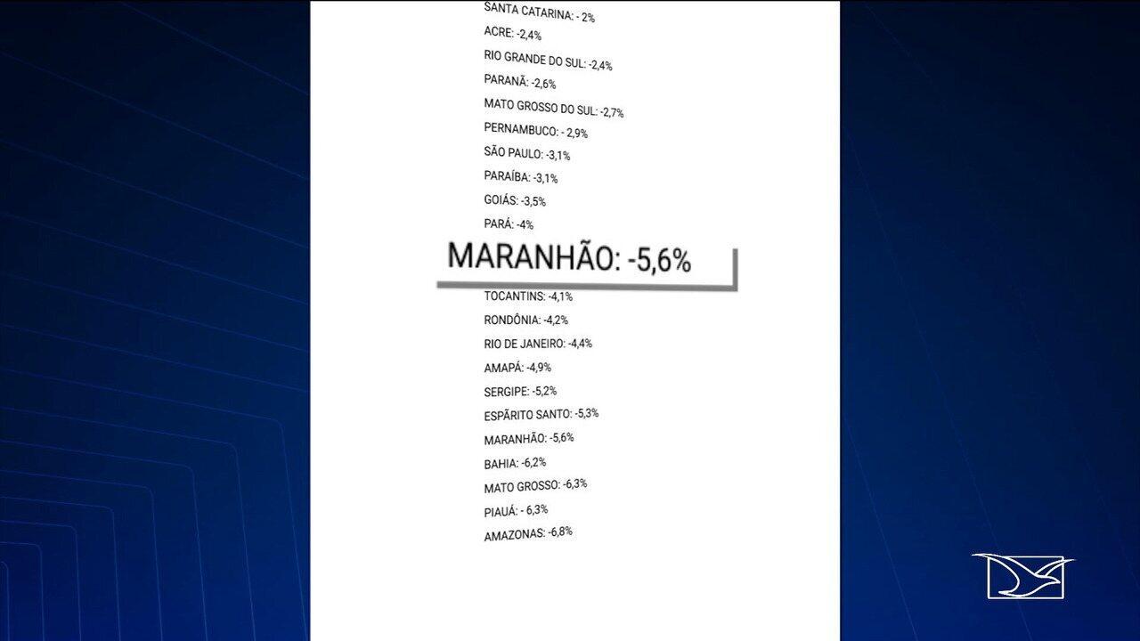 De acordo com dados do Ibge, Maranhão tem o menor PIB do Brasil