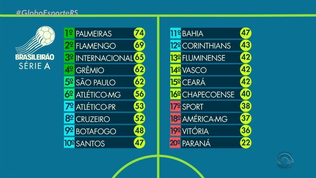 Globo Esporte Rs Veja A Tabela Do Campeonato Brasileiro Apos O Encerramento Da Rodada Globoplay