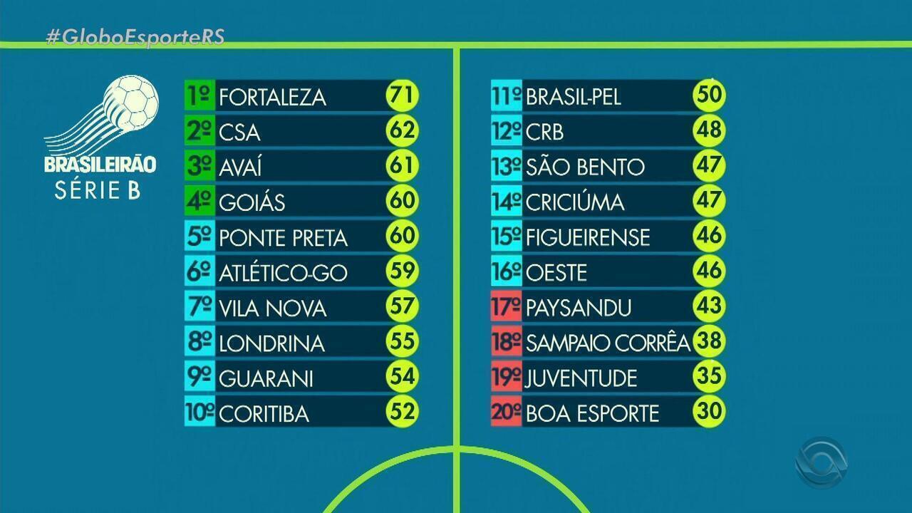 Globo Esporte Rs Veja A Tabela Da Serie B Do Campeonato Brasileiro Globoplay