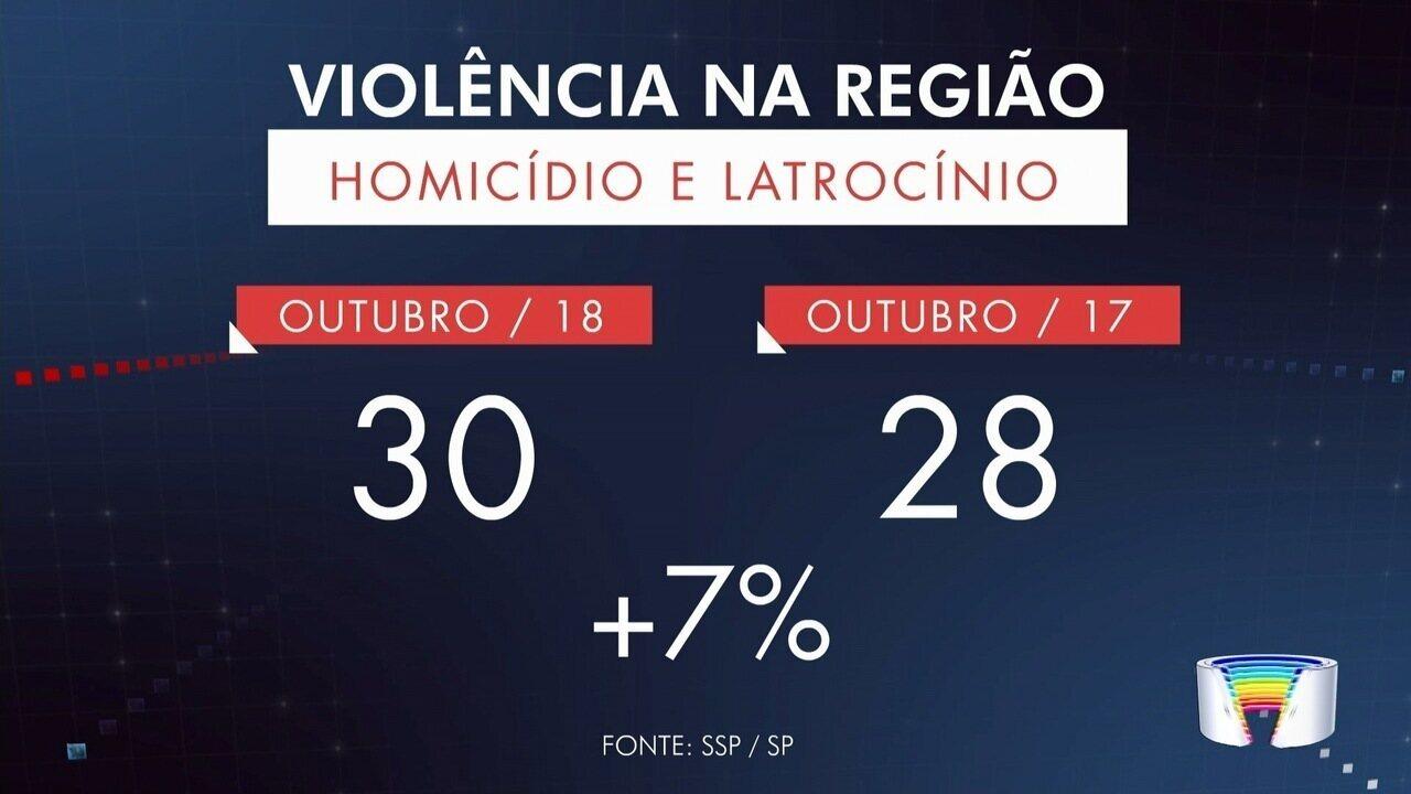Violência aumentou na região, de acordo com dados da SSP