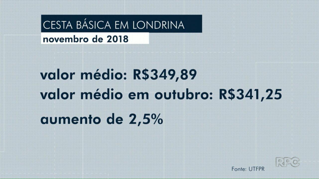 Preço da cesta básica sobe 13,7% em comparação com novembro de 2017