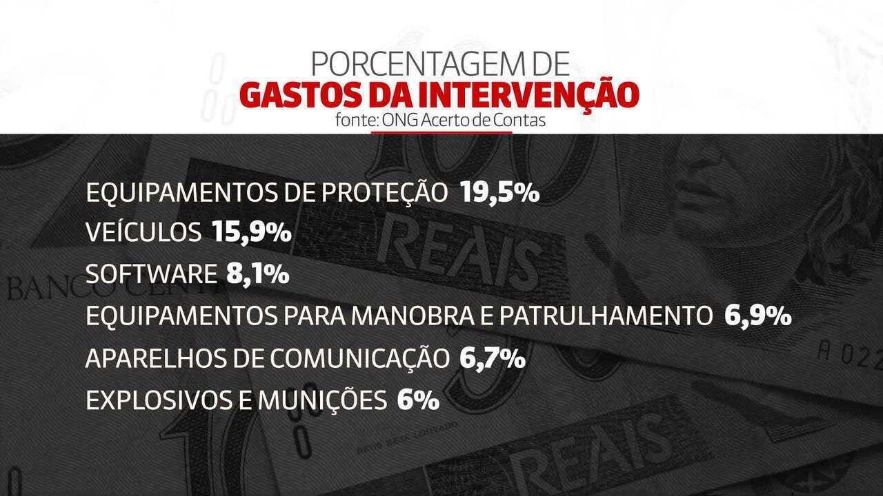Intervenção federal só usou 30% do orçamento no RJ