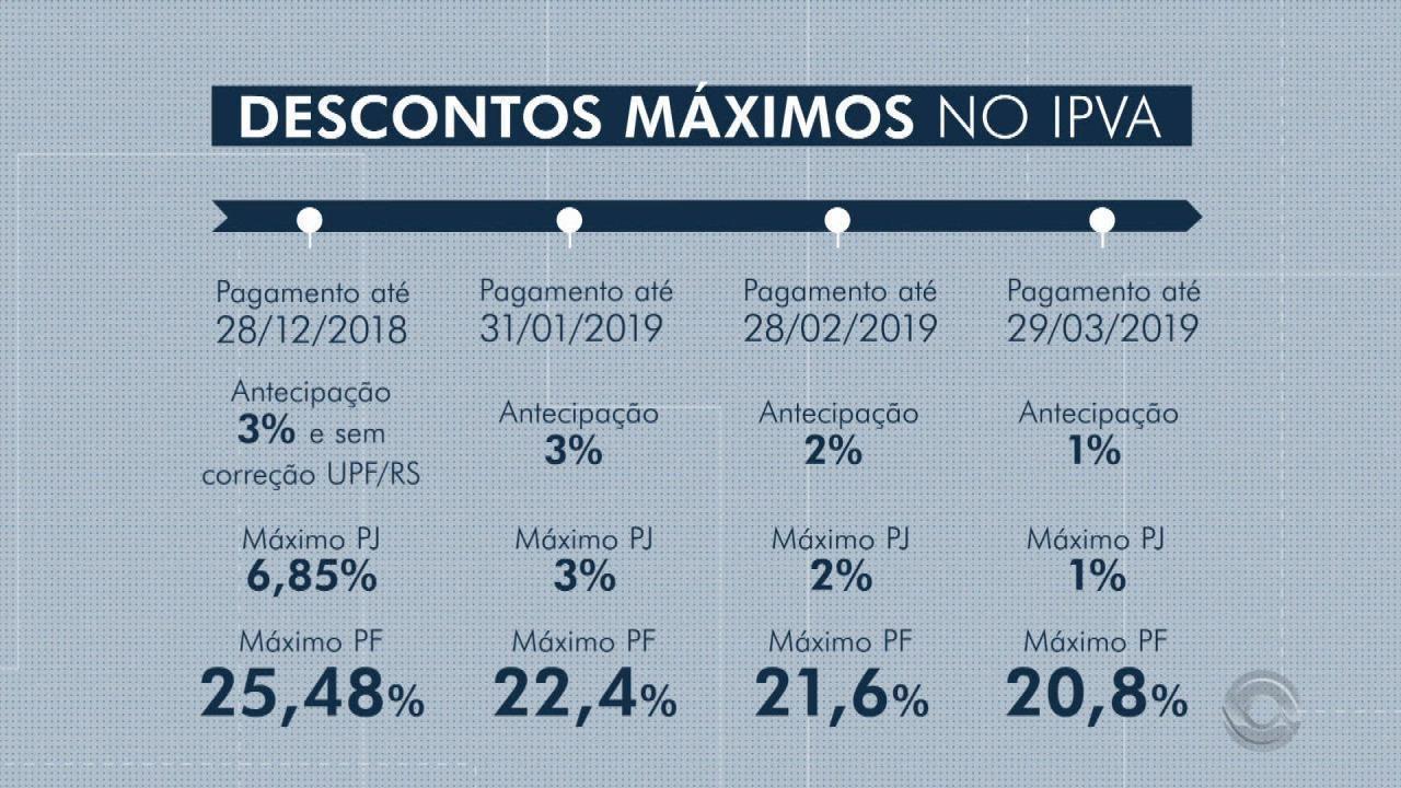 Pagamento antecipado do IPVA no RS pode gerar até 25,48% de desconto para motoristas