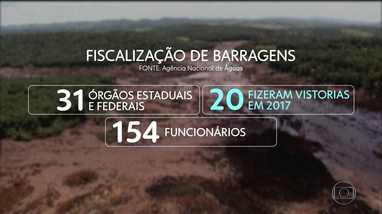 Relatório mostra que somente 3% das barragens do país foram vistoriadas