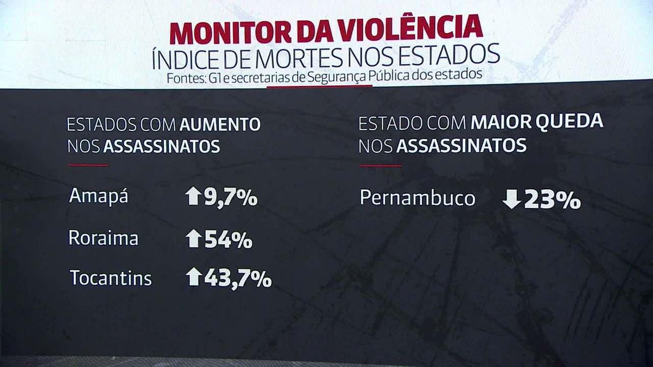 Brasil teve redução de 13% no número de mortes violentas em 2018