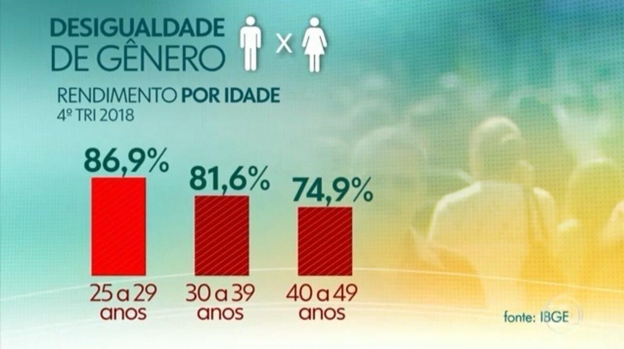 IBGE revela que as mulheres ganham 20% menos que os homens