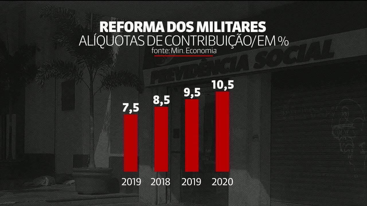 Nova Previdência: proposta dos militares prevê também reestruturação de carreira