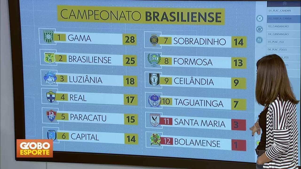 Bolamense e Santa Maria são rebaixados para a 2ª divisão do Candangão