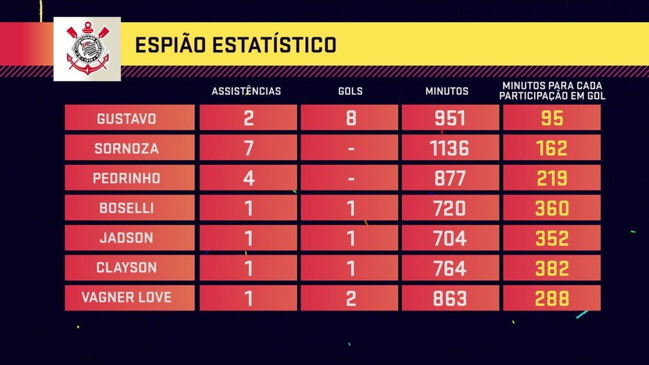 Espião Estatístico faz levantamento sobre números de assistências e gols do Corinthians em 2019