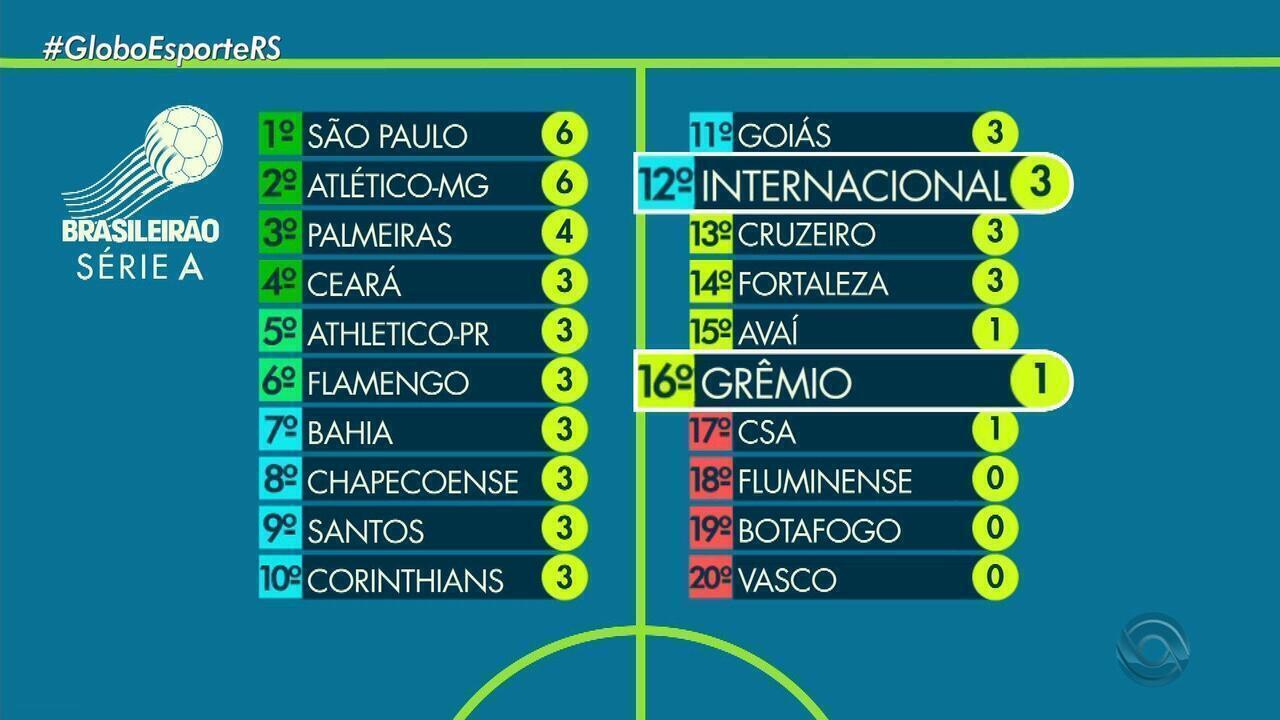Globo Esporte Rs Veja A Tabela De Classificacao Do Campeonato Brasileiro Globoplay