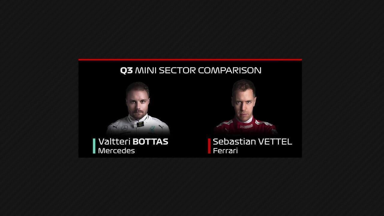 Comparação entre as voltas de Valtteri Bottas e Sebastian Vettel na classificação