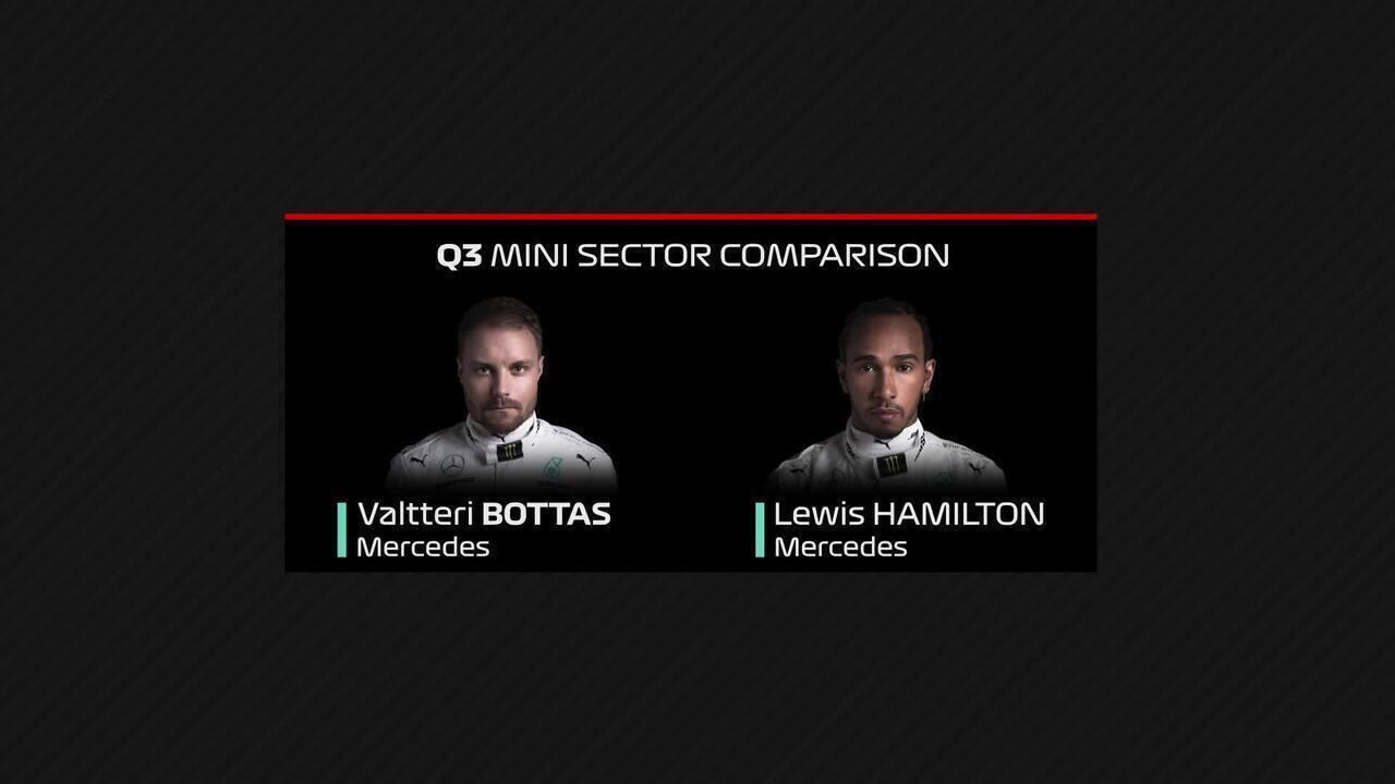 Comparação entre as voltas de Valtteri Bottas e Lewis Hamilton na classificação