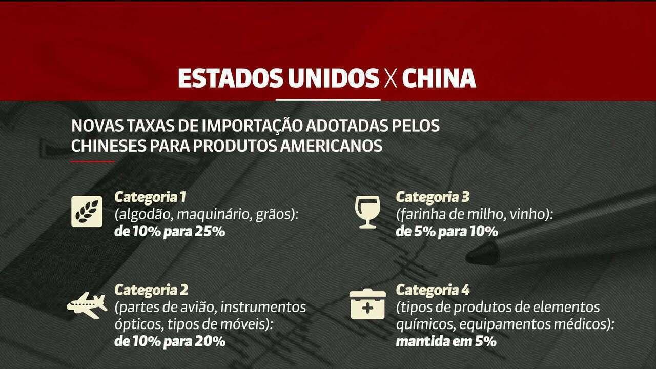 China retalia e aumenta taxas de importação de produtos dos EUA